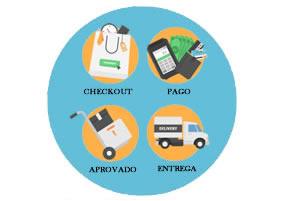 Controle de pedidos em processamento, aprovados e entregues